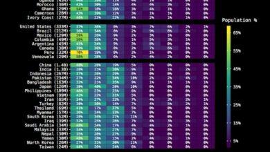 Photo of Los tipos de sangre: 0, A, AB con los factores Rh positivo y negativo según su prevalencia por países
