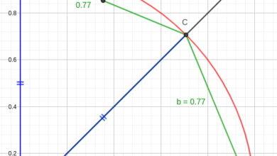 Photo of Una recopilación de algoritmos para calcular el valor del número π