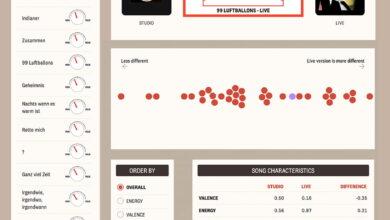 Photo of Live Music Jukebox: una forma matemática de comparar canciones originales y versiones en vivo