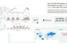 Photo of Millones de casos de COVID-19 anonimizados de más de 100 países