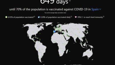 Photo of Esta web nos dice cuándo alcanzará la inmunidad de rebaño cada país