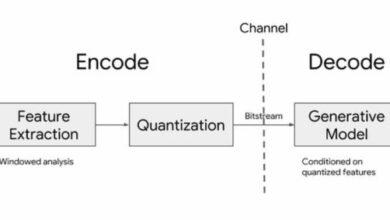 Photo of Google libera el código fuente de Lyra, su revolucionario códec de audio