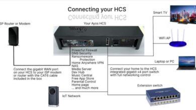 Photo of Ayos HCS, un dispositivo que puede cambiar la forma que tenemos de usar Internet
