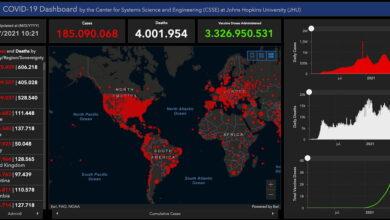 Photo of La pandemia de la Covid-19 ya ha superado los 4millones de muertes en 555días en todo el planeta